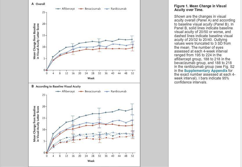 Aflibercept, Bevacizumab, or Ranibizumab for Diabetic Macular Edema